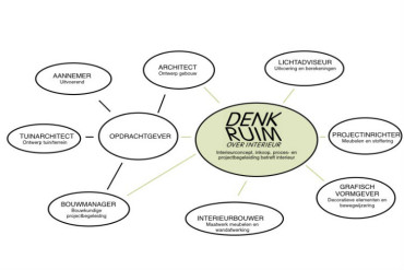 DENK RUIM OVER INTERIEUR -overzicht diverse disciplines